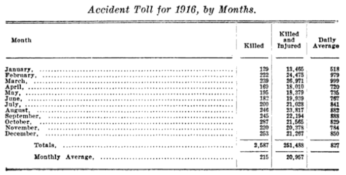 Pennsylvania Death and Injury on the Job for 1916